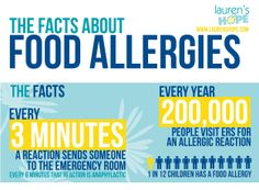 #Foodallergies affect 1 in 12 children. #allergies #food #infographic