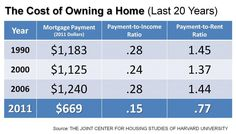 The cost of owning a home in America the last 20 years