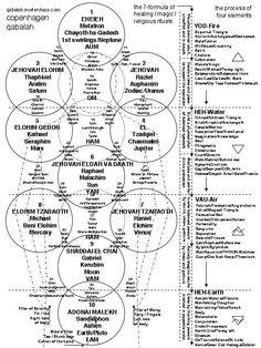 62 Best QABALAH, CABALA HERAEORVM, TREE OF LIFE AND