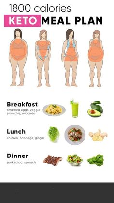eiweißshake Keto Diet For Fatigue Diet And Nutrition, Nutrition Plans, Nutrition Month, Egg Diet Plan, Keto Meal Plan, Meal Prep, 3000 Calorie Meal Plan, 2000 Calorie Diet, Calorie Tracker