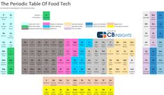 CB Insights: The food tech category encompasses everything from Grubhub-Seamless competitors to laboratories designing plant-based meat. The bulk of funding has gone to food delivery startups, whic… Portrait Robot, Tech Image, Dr H, Food Tech, Nutrition And Dietetics, Big Data, Food Design, Free Food, Insight