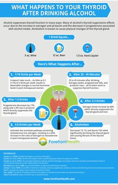 Thyroid + Alcohol ref: http://www.forefronthealth.com/thyroid-after-drinking-alcohol/