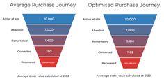 Average Purchase Journey and Optimized Purchase Journey #EmailMarketing