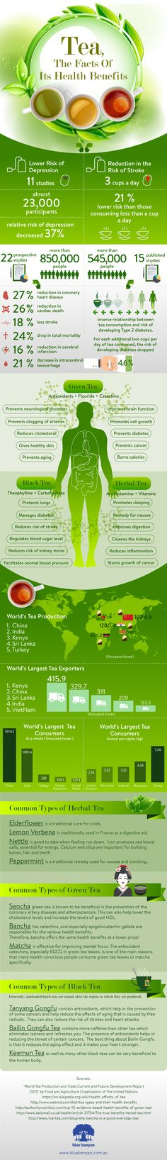 Tea is considered the most widely consumed beverage around the world for its…