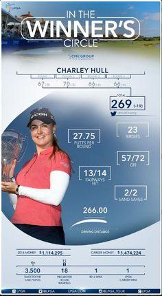 Charley Hull, Cme Group, Lpga Tour, Putt Putt, Tours, Miniature Golf