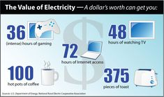 Check out what you can get with just $1 worth of electricity!