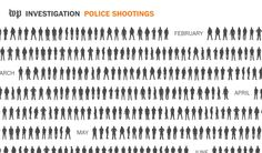 Since 2015, The Post has created a database cataloging every fatal shooting nationwide by a police officer in the line of duty.