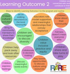 Eylf Learning Outcomes, Learning Stories, Learning Quotes, Education Quotes, Education Posters, Play Quotes, Learning Environments, Primary Education, Early Education