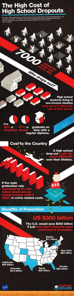 The economic impact of dropping out of high school on students and the economy.
