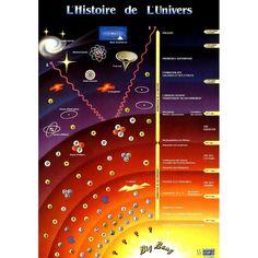 """""""Je voudrais voir le monde dans un grain de sable, Et le paradis dans une fleur sauvage, Tenir l'infini dans la paume de ma main, Et voir l'éternité durer une heure."""" -William Blake Dans cette deuxième partie de notre voyage spatio-temporel virtuel (dont la 1ère partie est à lire ici), consacrée à notre rapport face au Temps, je vous ai réservé une place dans mon TARDIS numérique pour explorer la folle Histoire de l'Univers, depuis ses b..."""