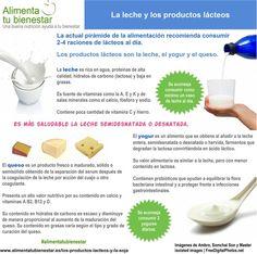 La actual pirámide de la alimentación recomienda el consumo diario de los productos lácteos y la soja, por los múltiples beneficios que aportan a la salud. #alimentatubienestar #infografia
