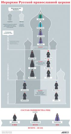 Картинки по запросу православие инфографика