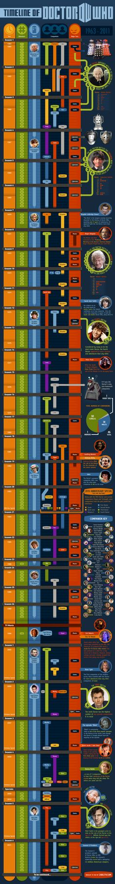 A brilliant infographic, breaking down Dr Who and all its mayhem into easily accessible pieces.   I'd love this as a poster!
