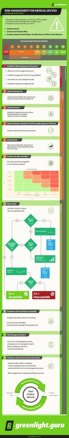 478 best risk management images on pinterest risk management iso 14971 risk management process ccuart Choice Image