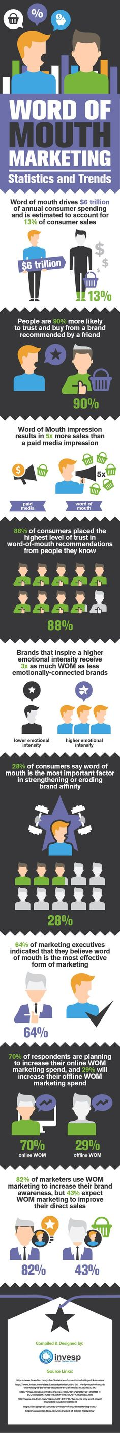 Word of Mouth #Marketing 10 Stats Showing Why You Should Use It More #Infographic