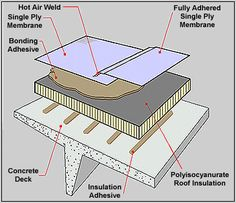 single ply roofing systems - Google Search Roofing Services, Roofing Systems, Single Ply Roofing, Roof Insulation, Easy Install, Deck, Google Search, Building, Decks