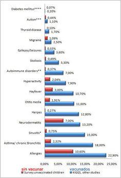 Graficó comparación de niños vacunos y niños sin vacunar (no vacunados)