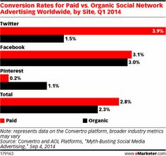 Facebook's dialing-down of organic brand content has been a hot topic for months. And according to recent research, paid ads on social networks do have better conversion rates than organic content. However, for the most part, social media is not the last or only touch in consumers' path to purchase—it's typically in the middle.