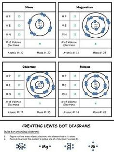 Electron Dot Diagram Worksheet Middle School Century Electric Motor Wiring Atoms: On The Inside (green) | Science Pinterest ... Chemistry