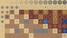 Was haben die Dimensionssprünge (Punkt, Linie, Fläche und Körper) mit der Divisionstabelle bzw. dem Lambdoma der Musiktheorie zu tun? Die Antwort darauf mutet erst mal simpel und gewöhnungsbedürftig zugleich an: Diese ersten vier geometrischen Figuren sind der Beginn einer unendlich langen Kette. Und diese geometrische Kette entspricht den natürlichen Zahlen! http://tetraktys.de/einfuehrung-1.html