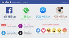 #Facebook celebra su impresionante crecimiento. #infografía #socialmedia