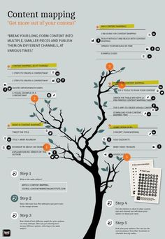 Content mapping - getting more out of your long form content.