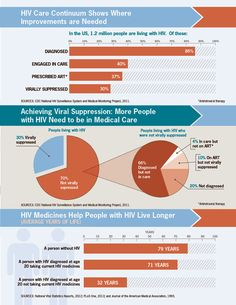HIV Care Continuum Shows Where Improvements are Needed.   According to the 2014 Vital Signs report from the CDC, viral suppression is key for people living with HIV. Viral suppression means having very low levels of HIV in the body, even though the virus is still there.  This infographic shows where improvements are needed in the HIV care continuum. Click to view large image and read text description.