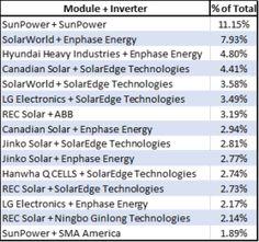 OhmHome Best Solar Panel and Inverter Brands 2017 - OhmHome Solar Companies, Solar Installation, Best Solar Panels, Program Design, Energy Efficiency, Renewable Energy, Technology, Activities, Tech