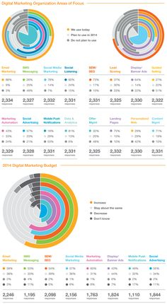 Survey Data on the Growth/Shrinkage of Web Marketing Channels in 2014 via Stephens Marketing Channel, Inbound Marketing, Online Marketing, Digital Marketing, Local Seo, Search Engine, Infographics, Banner, Branding