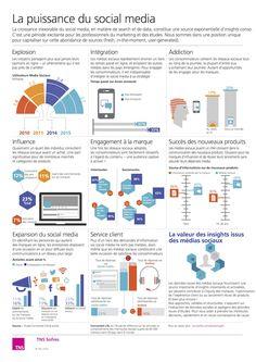 Social media : efficacité et puissance des réseaux sociaux