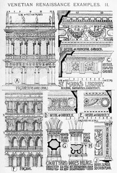 Venetian Renaissance Palace examples A History of Architecture on the Comparative Method by Sir Banister Fletcher