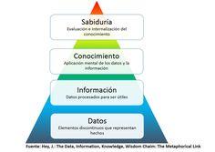 Quiero compartir la pirámide de construcción del conocimiento utilizada en IT para minería de datos, BI (Business Intelligence) y gestión de la TI. Veo bastante similitud con los distintos modelos pedagógicos y su evolución en el tiempo. En la IT se han ido asimilando como capas base de la pirámide sin las cuales no se podría llegar a la cúspide del conocimiento que es la sabiduría => Sociedad del Conocimiento.