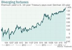 One chart shows the diverging fortunes of U.S. and Europe