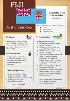 Citizenship, Fiji, Infographics, How To Become, Channel, Youtube, Blog, Beautiful, Infographic