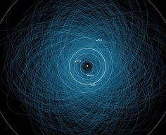 NASA's Astronomy Picture Of The Day – Orbits Of Potentially Hazardous Asteroids