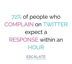 It takes about 10 hours on average for businesses to respond to a tweet, even though customers want a response within 4 hours...  So what happens if your brand doesn't respond to those tweets in a timely manner? Nothing particularly positive, for the most part. In fact, 60% of respondents cited negative consequences to the brand if they didn't receive timely Twitter responses! Online Marketing Agency, Digital Marketing, 4 Hours, No Response, Positivity, Social Media, Shit Happens, Twitter, Social Networks