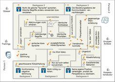 Führungs-Map (nach: Dschungelbuch der Führung - Ruth ...