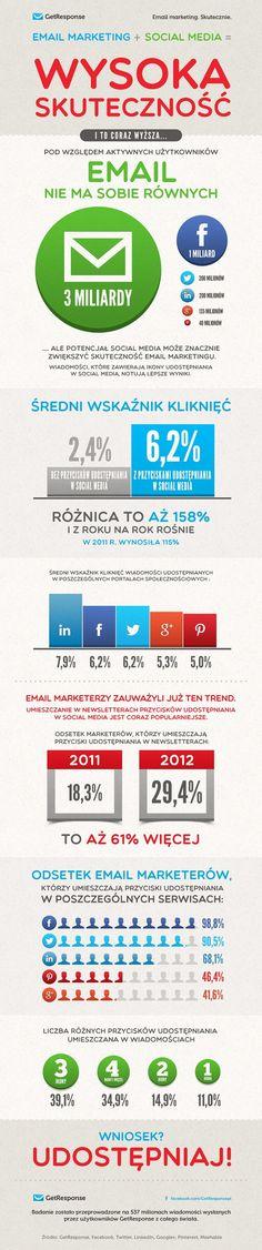 Wpływ socialu na skuteczność mailingu.