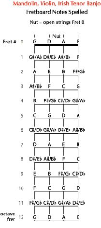 Mandolin mandolin chords two finger : 1000+ images about Musica on Pinterest | Mandolin, Guitar chord ...