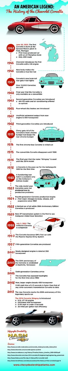 The second-generation Corvette, introduced in 1963, allowed anxious buyers to add an AM-FM radio and air conditioning as options. See what amazing changes Chevy has incorporated into the vehicle over time in this infographic from a Chevrolet dealer in Atlanta.
