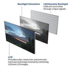 led tv technology - Google Search