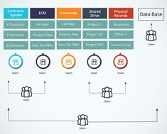 Tips For Creating An Effective Information Governance Plan – Part 3 In the last part of our serial, we'll talk about the ways an Information Governance Plan can speed up your progress for compliance. What Is Information, Information Governance, Enterprise Content Management, Change Control, Unit Of Time, Finance, Vital Records, Chain Of Command, Communication Is Key