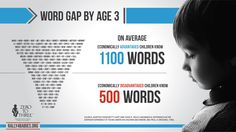 Explore how on average, economically disadvantaged children know 600 fewer words by age 3.