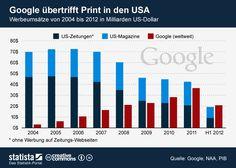 #Publicidad: #google gana mas a través de publicidad que todos los periódicos en los EEUU