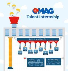 eMAG a angajat 21 de studenți înscriși în programul eMAG Talent Internship