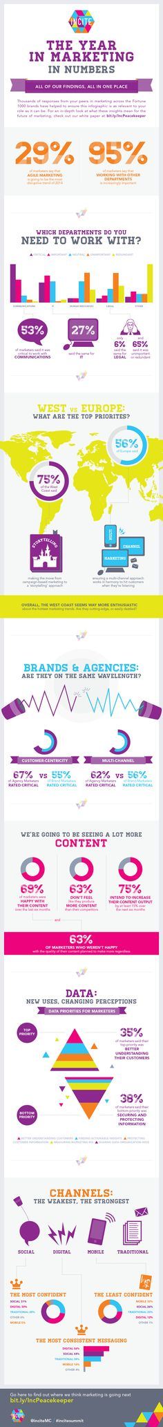 Infographic - Most Disruptive Trends in Marketing - 2014 and 2015 #Social #Digital #Mobile