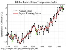 Climate Code Red: Is global warming in a hiatus? Not if you measure global heat content