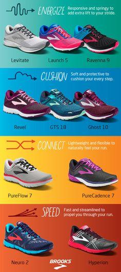 4daced0750 95 Best Brooks Running Shoes images | Brooks running shoes, Walk run ...