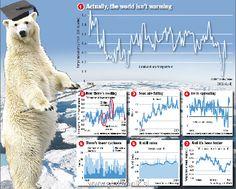 IPCC report: global warming is 'unequivocal' (bullshit)