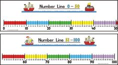 Student Number Line 0 100